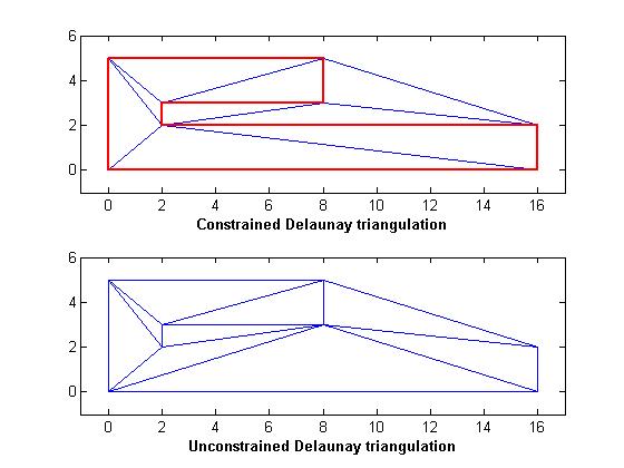 Creating and Editing Delaunay Triangulations